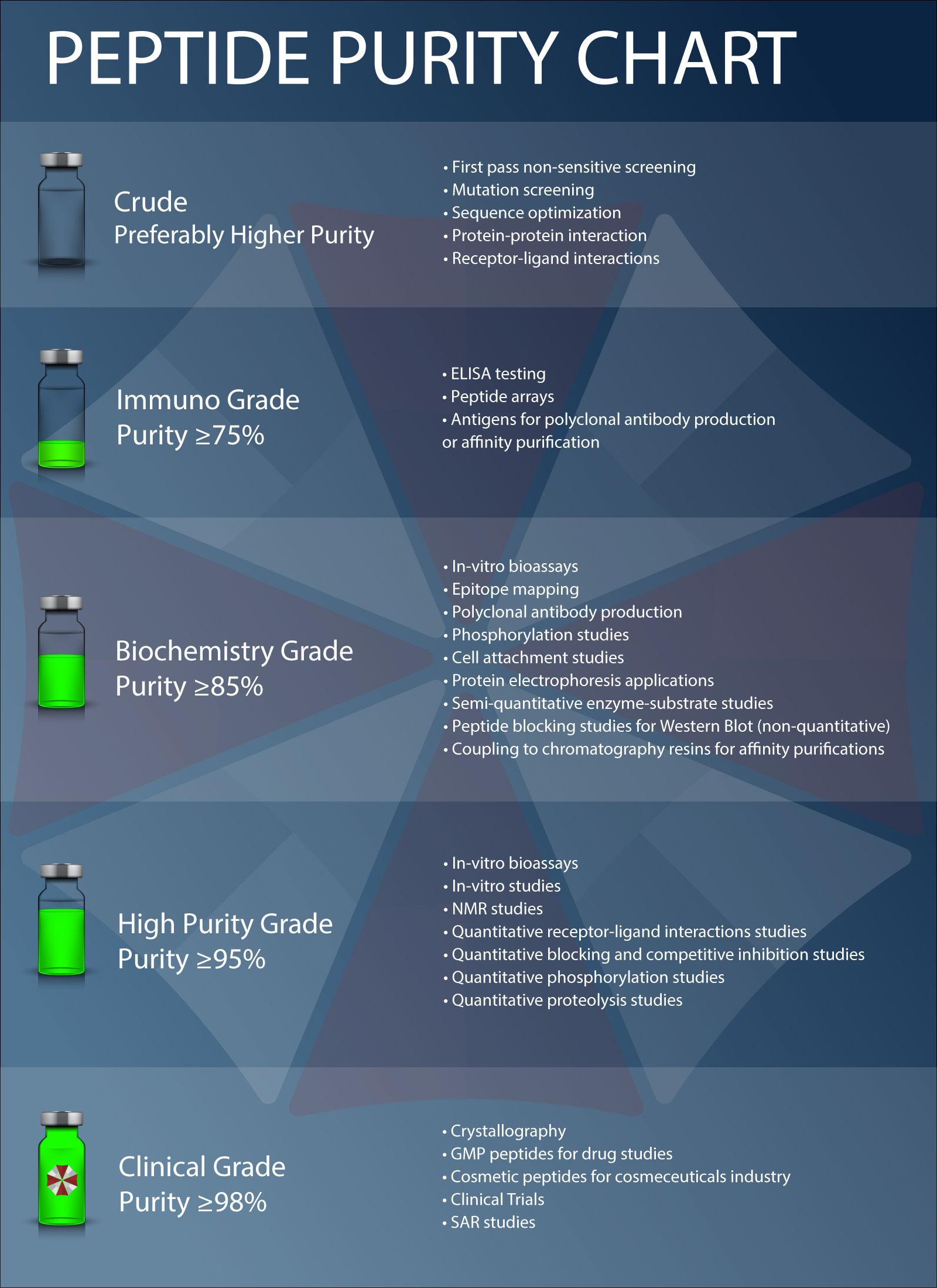 Peptide Purity Chart